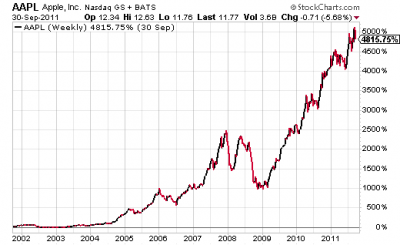 AAPL Chart 2001-2011